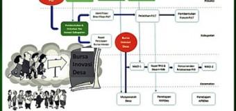 Apa dan Bagaimana Menyelenggarakan Bursa Inovasi Desa